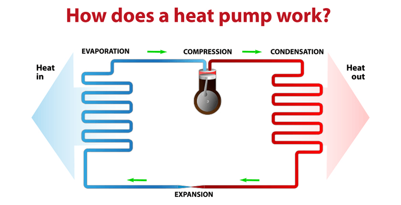 Can a Heat Pump Replace My A/C and Furnace?