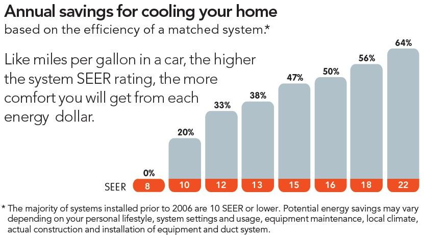 Seer ratings chart.