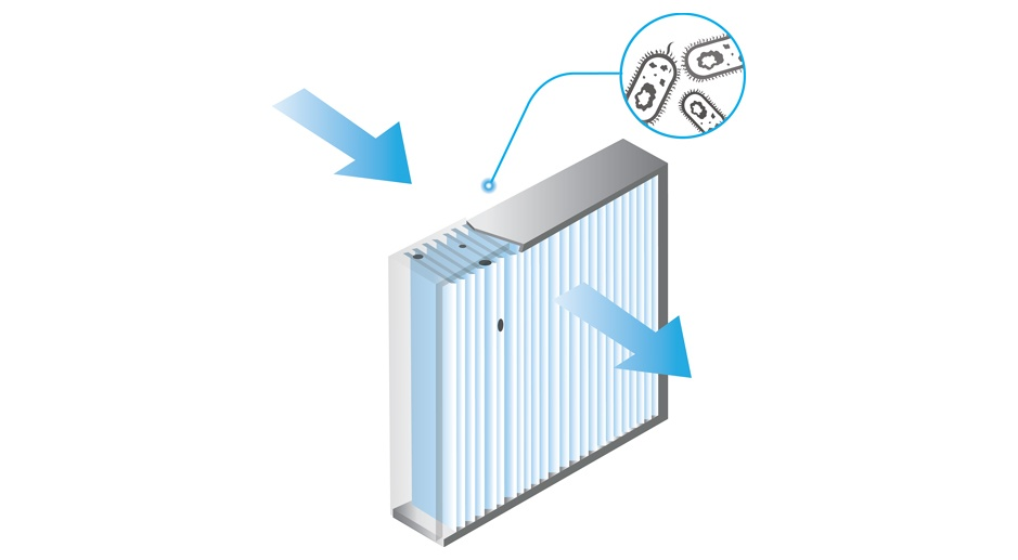 Indoor Air Quality: Air Filtration & Air Purifying HVAC Products